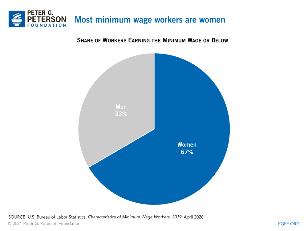 Most minimum wage workers are women