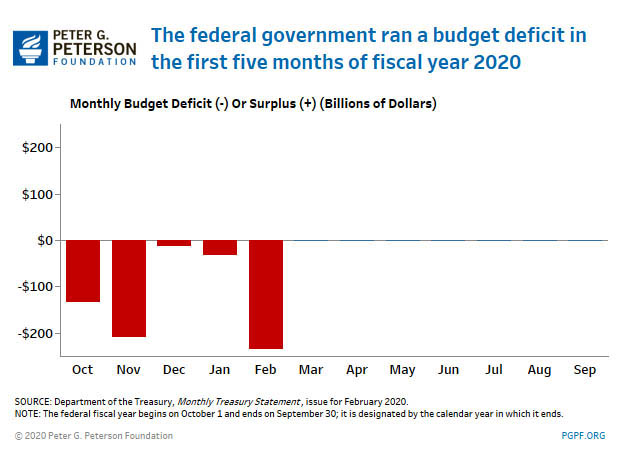The federal government ran a budget deficit in the first 4 months of fiscal year 2020