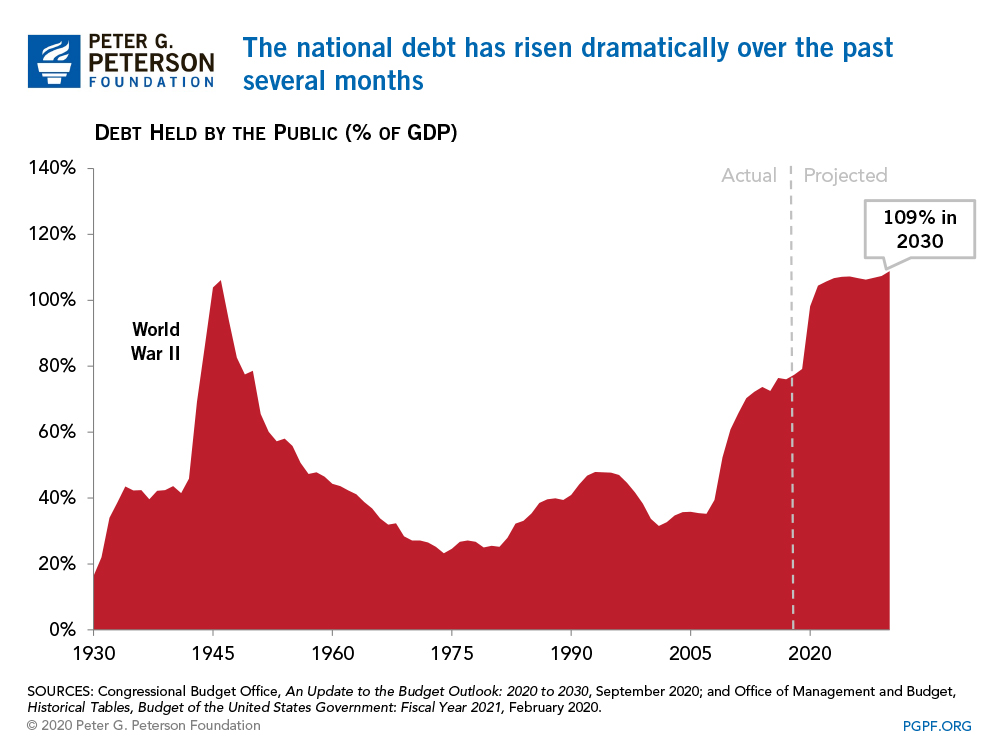 The national debt has risen dramatically over the past several months