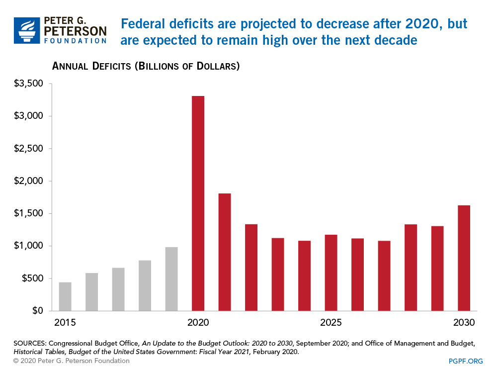 Federal deficits are projected to decrease after 2020, but are expected to remain high over the next decade