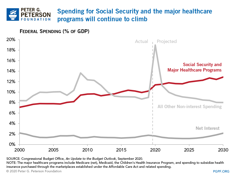 Spending for Social Security and the major healthcare programs will continue to climb