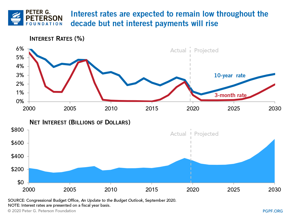 Interest rates are expected to remain low throughout the decade but net interest payments will rise