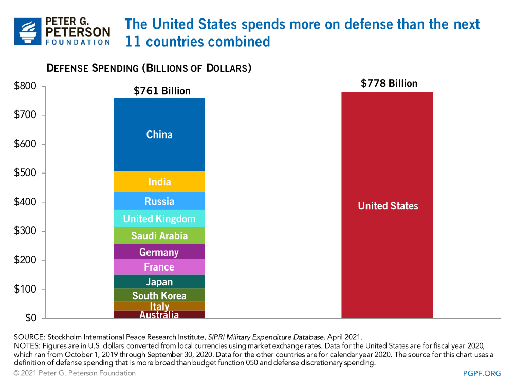 The United States spends more on defense than the next 11 countries combined