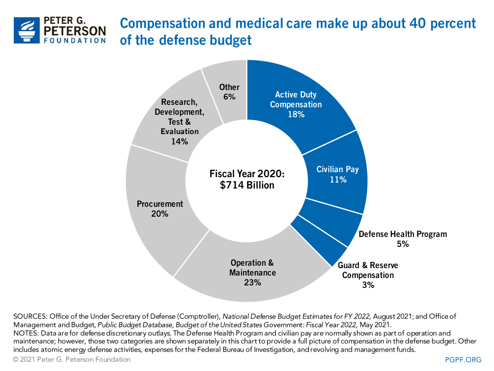 Compensation and medical care make up about 40 percent of the defense budget
