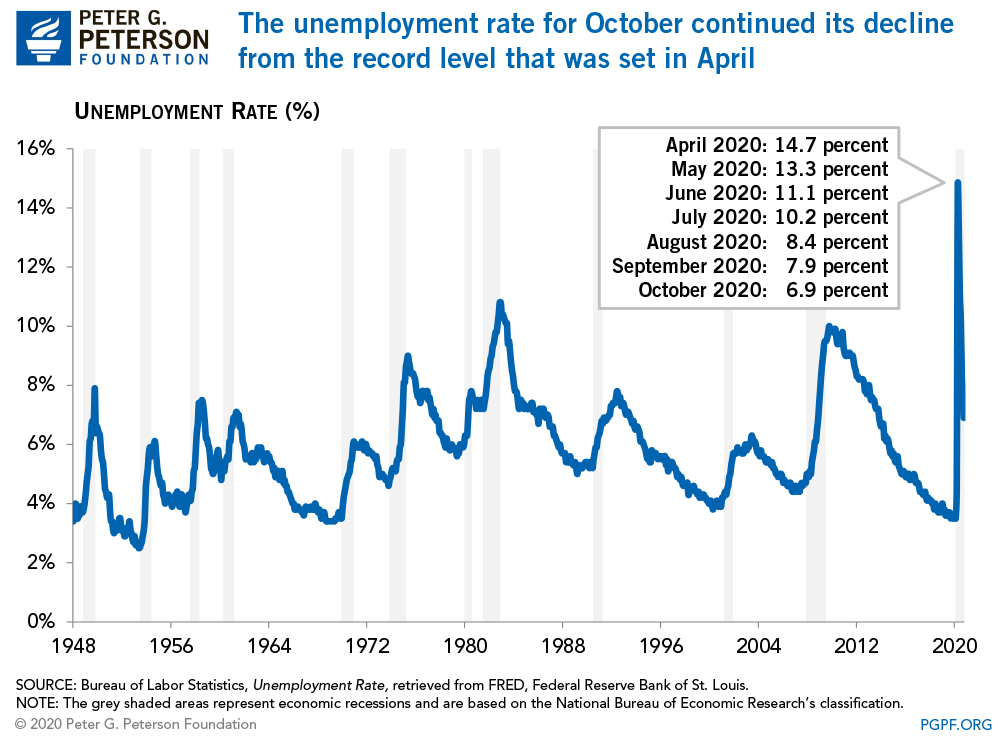 The unemployment rate for october continued its decline from the record level that was set in April