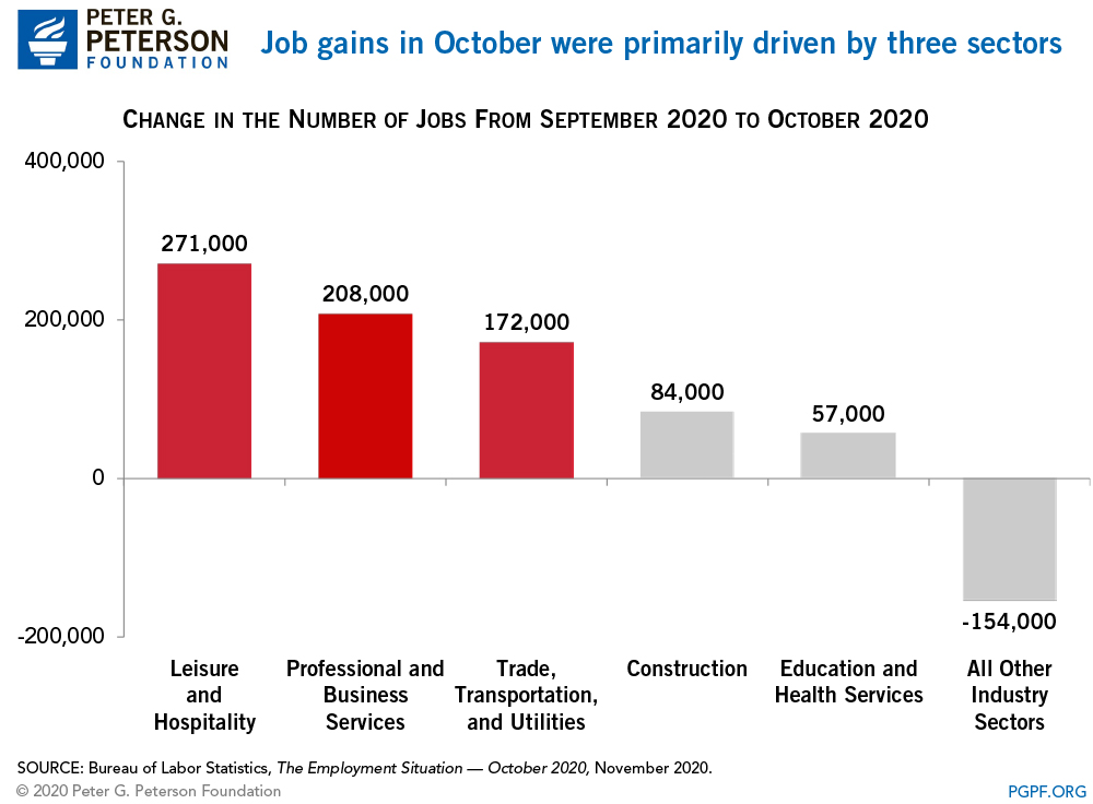 Half of the job gains in october were in two sectors