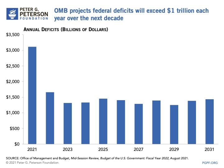 Bar graph shows annual deficits for each year from 2021 to 2031 exceeding $1 trillion