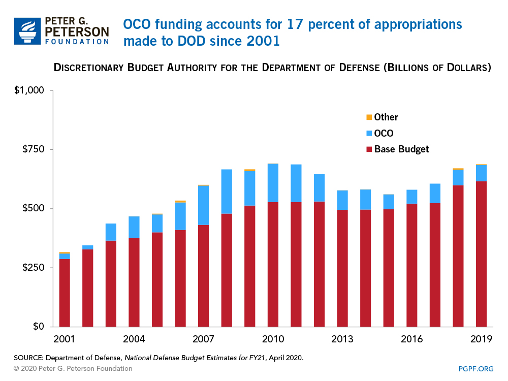 OCO funding accounts for 17 percent of appropriations made to DOD since 2001