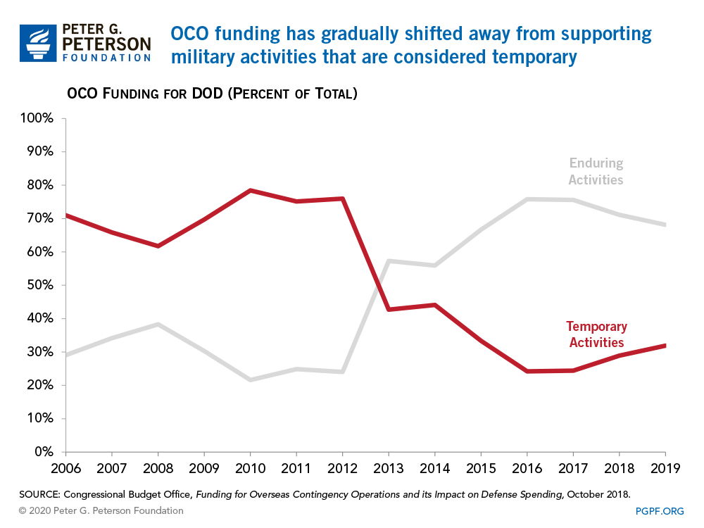 OCO funding has gradually shifted away from supporting military activities that are considered temporary