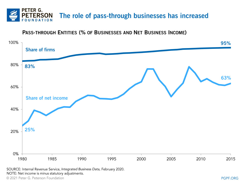 The role of pass-through businesses has increased
