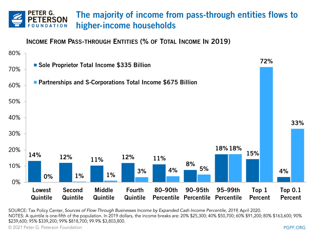 The majority of income from pass-through entities flows to higher-income households