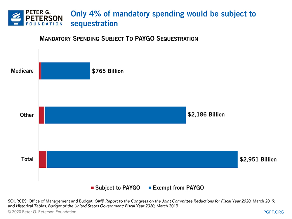 Only 4% of mandatory spending would be subject to sequestration