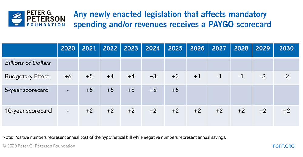 Any newly enacted legislation that affects mandatory spending and/or revenues receives a PAYGO scorecard