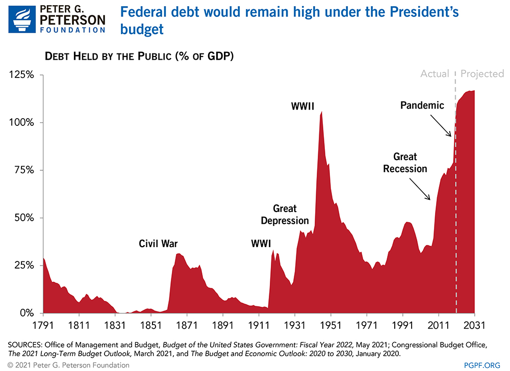 Federal debt would remain high under the President's budget
