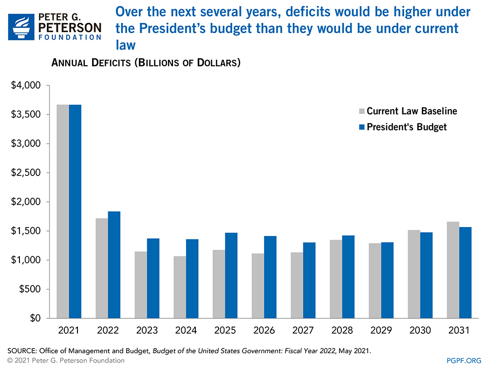 Over the next several years, deficits would be higher under the President's budget than they would be under current law