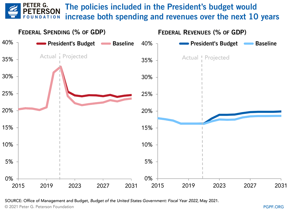 The policies included in the President's budget would increase both spending and revenues over the next 10 years