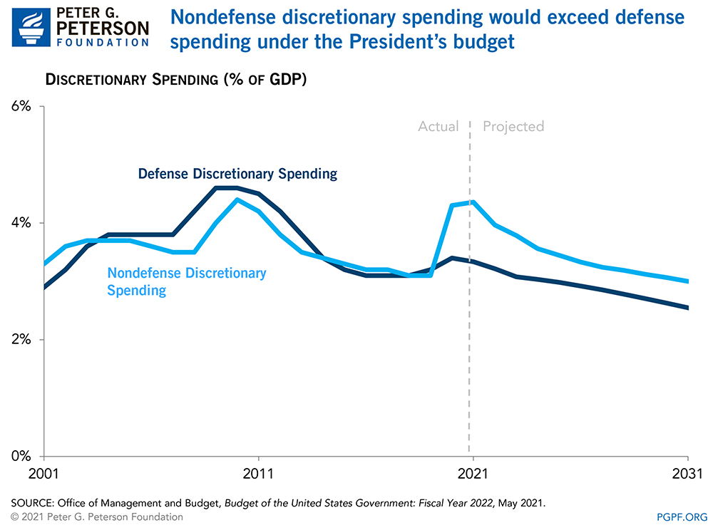 Nondefense discretionary spending would exceed defense spending under the President's budget