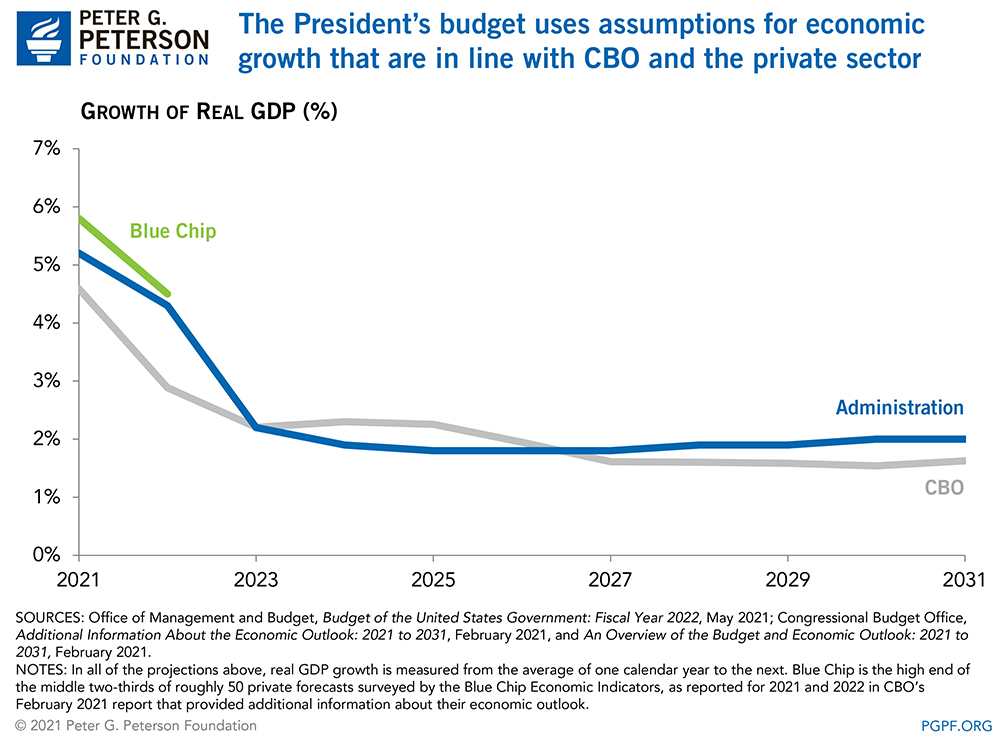The President's budget uses assumptions for economic growth that are in line with CBO and the private sector