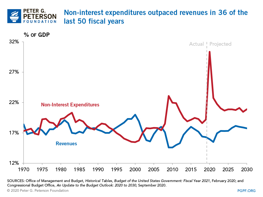 Non-interest expenditures outpaced revenues in 36 of the last 50 fiscal years