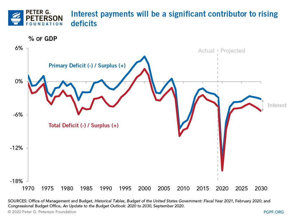 Interest payments will be a significant contributor to rising deficits
