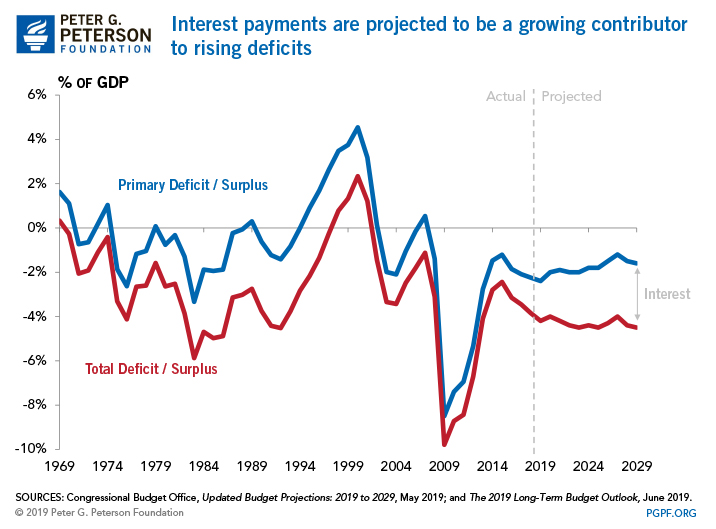 Interest payments are projected to be a growing contributor to rising deficits