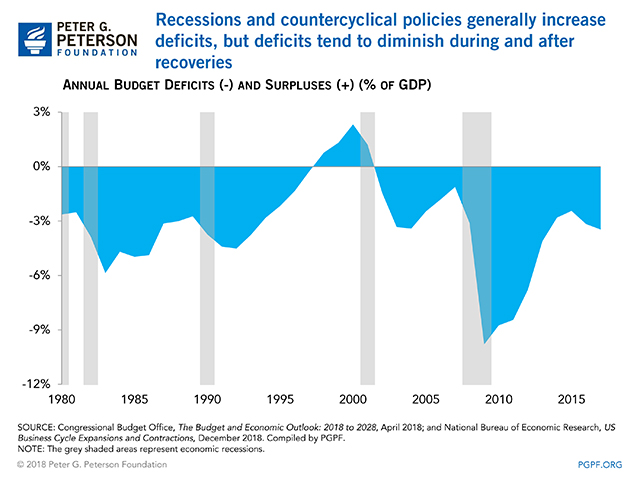 Recessions and countercyclical policies generally increase deficits, but deficits tend to diminish during and after recoveries