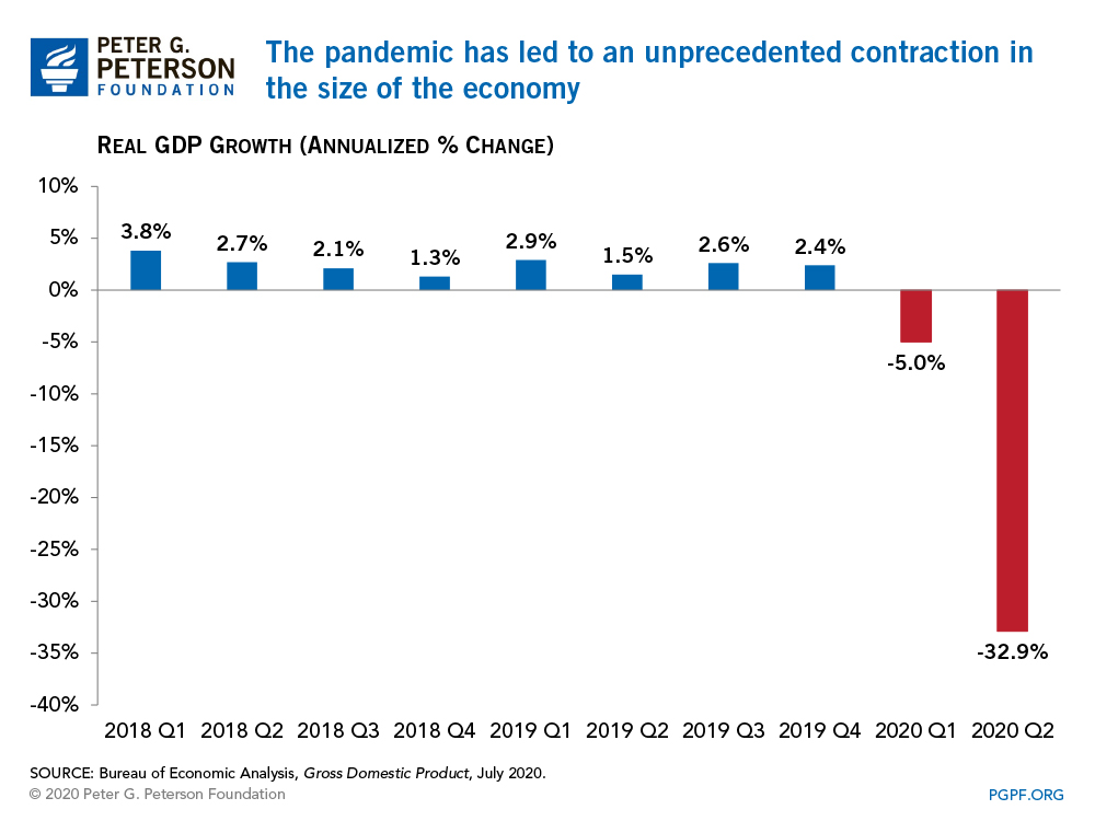The pandemic has led to an unprecedented contraction in the size of the economy