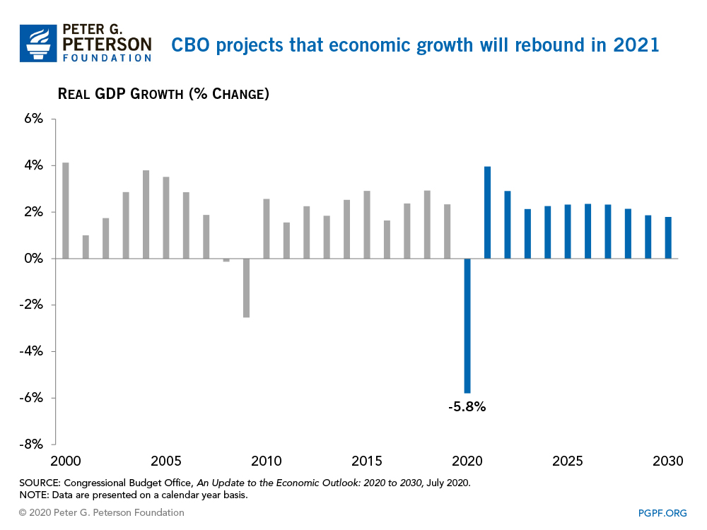 CBO projects that economic growth will rebound in 2021
