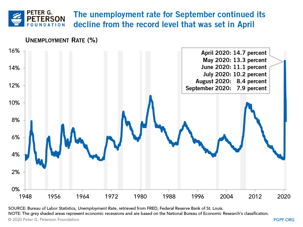 The unemployment rate for september continued its decline from the record level that was set in April