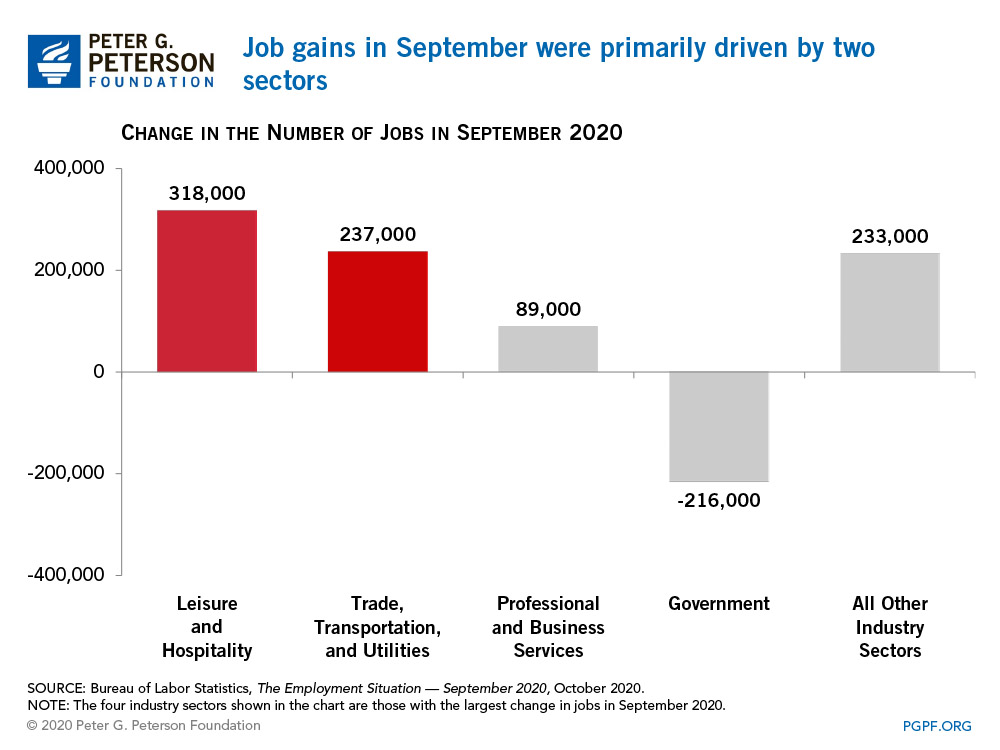 Half of the job gains in september were in two sectors