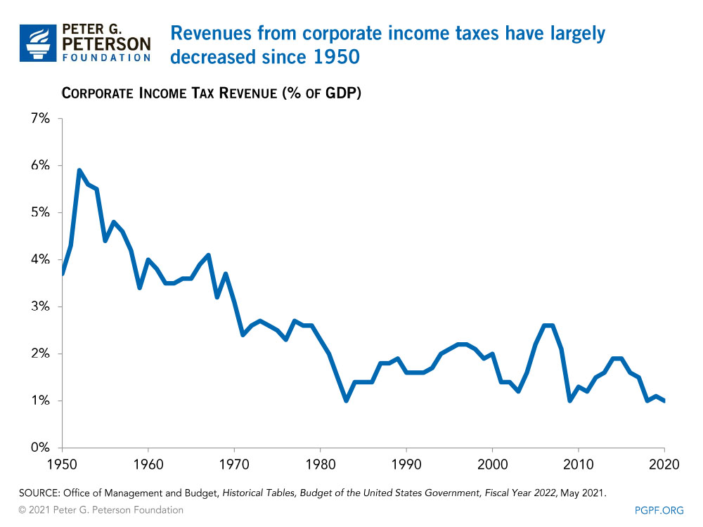 Revenues from corporate income taxes have largely decreased since 1950