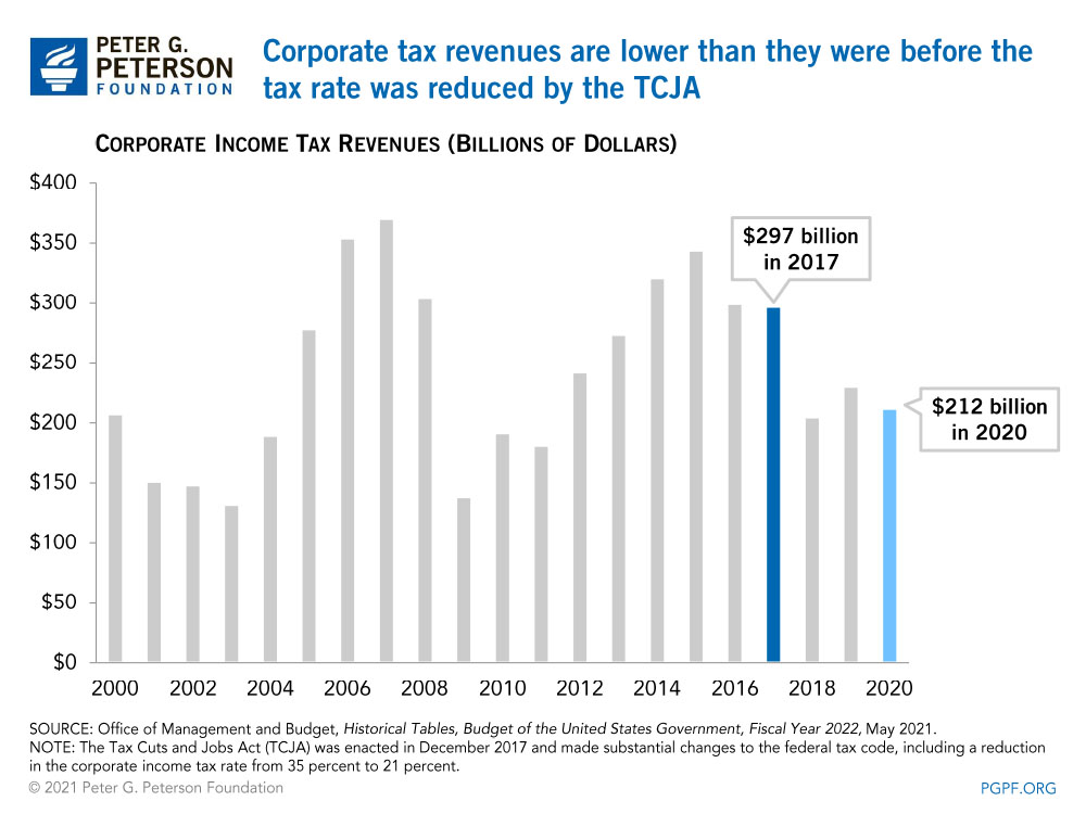 Corporate tax revenues are lower than they were before the tax rate was reduced by the TCJA