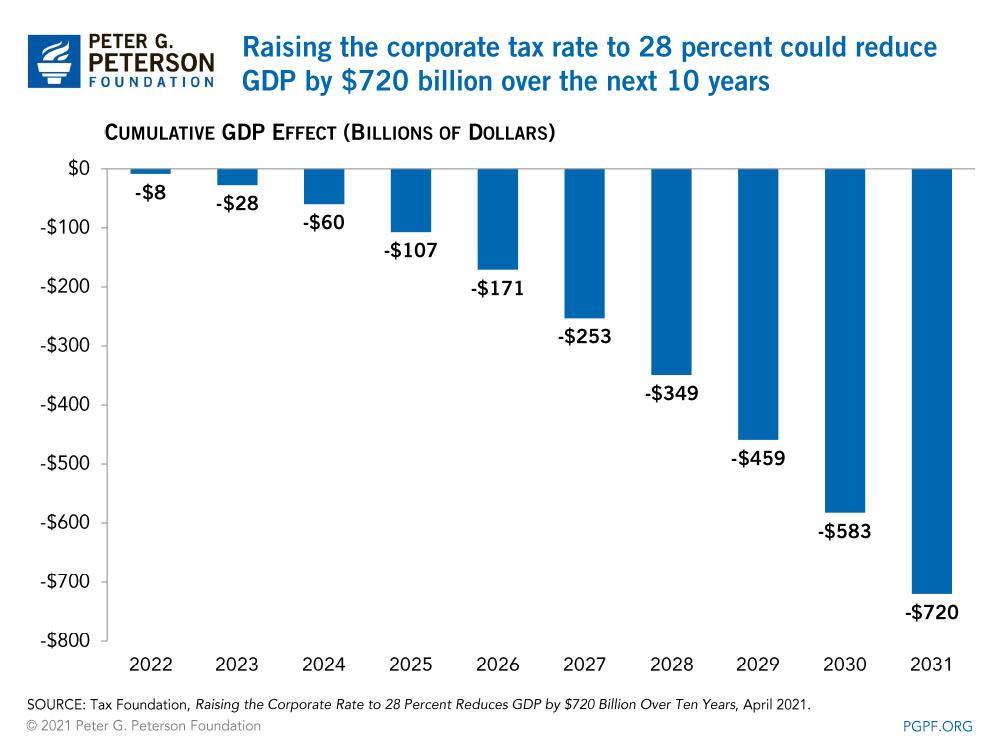 Raising the corporate tax rate to 28 percent could reduce GDP by $720 billion over the next 10 years