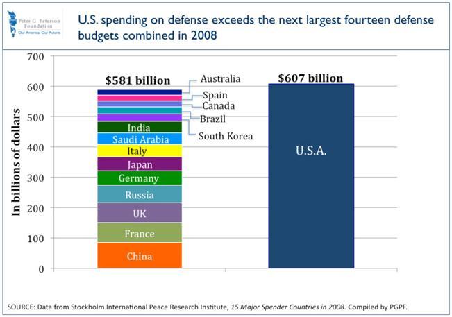 defense budgets todd probert - 651×457