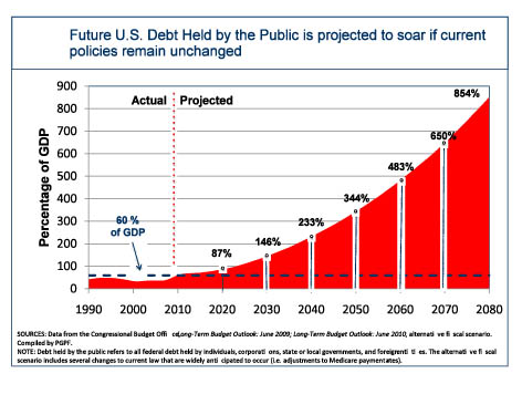 national debt projections
