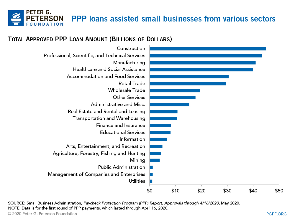 PPP loans assisted small businesses from various sectors