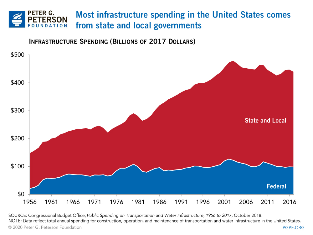Most infrastructure spending in the United States comes from state and local governments