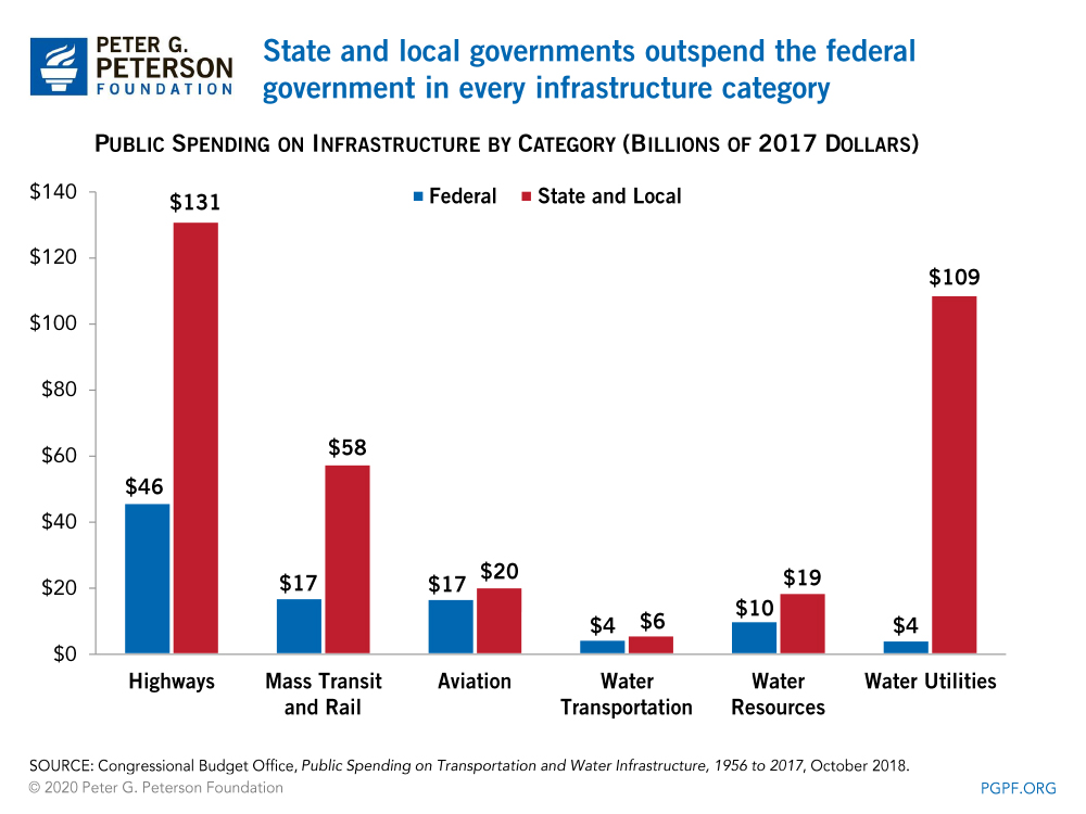 State and local governments cover the vast majority of infrastructure operation and maintenance costs