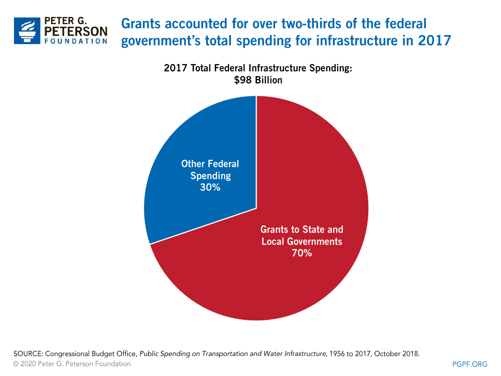 Grants accounted for over two-thirds of the federal government's total spending for infrastructure in 2017