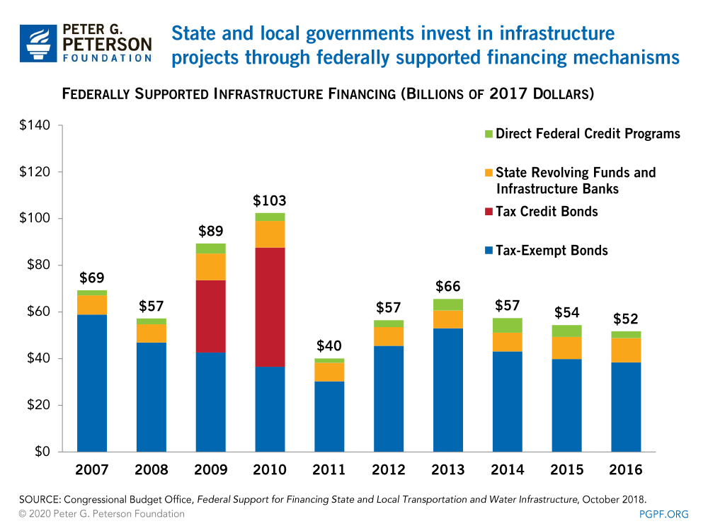 State and local governments invest in infrastructure projects through federally supported financing mechanisms
