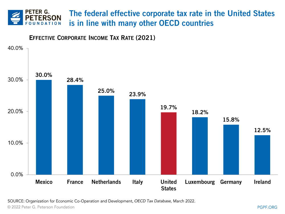 The federal statutory corporate tax rate in the United States is in line with many other OECD countries