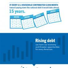 The national debt has surpassed $23 trillion