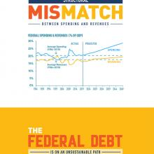 Infographic: How Does the National Debt Affect the Economy?