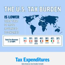 How the U.S. Tax System Works