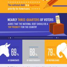 Voters Agree: The National Debt is a Bipartisan Priority for Americans