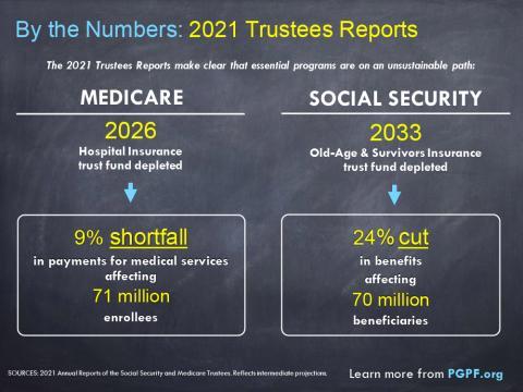 Social Security and Medicare Are Facing Serious Shortfalls