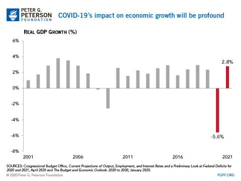 COVID-19's impact on economic growth will be profound