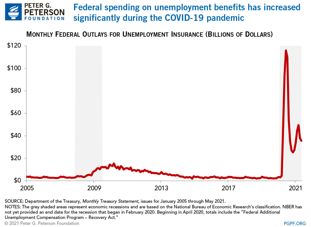 Federal spending on unemployment benefits rises during recessions
