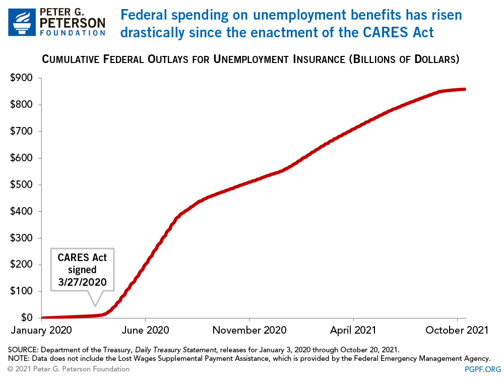 Federal spending on unemployment benefits has risen drastically in the past month