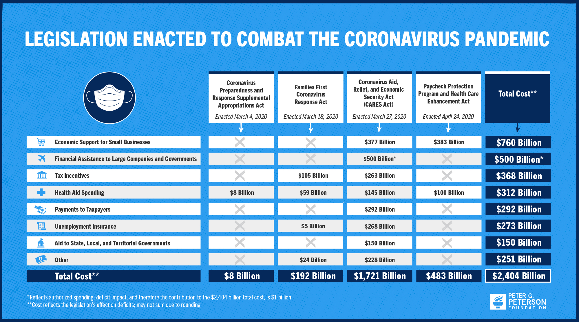 Total coronavirus legislation endacted thus far.